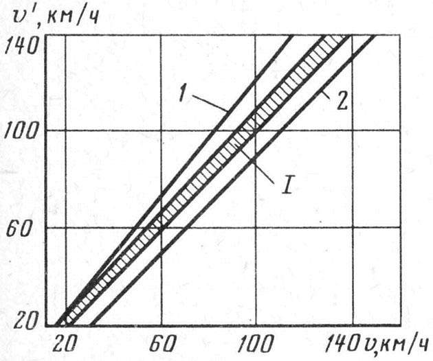 Характеристика скоростного узла автомобильного спидометра - счетные и скоростные узлы