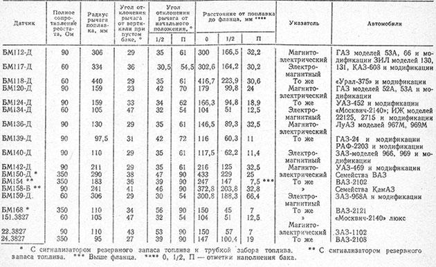 таблица технических характеристик автомобильных датчиков указателей уровня топлива