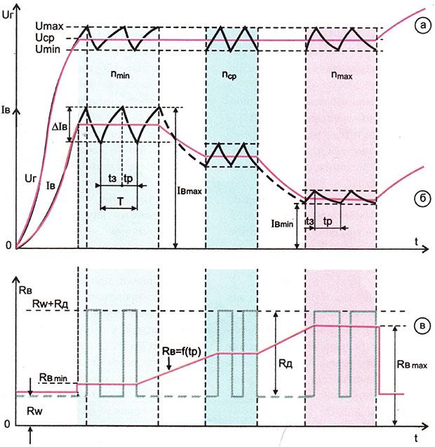 Электрическая схема регулятора напряжения Я-112А автомобильного генератора