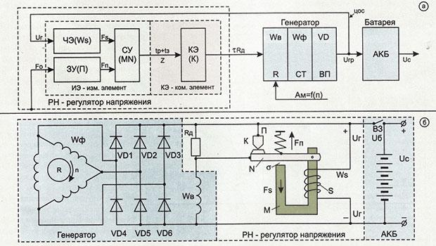 Функциональная и электрическая схемы генераторной установки с вибрационным регулятором