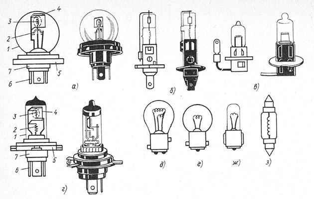 Типы и устройство автомобильных ламп накаливания
