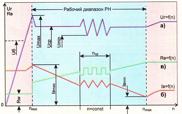 скоростные характеристики генератора