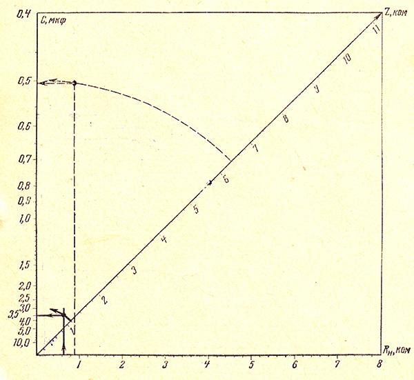 Номограмма для определения емкости гасящего конденсатора
