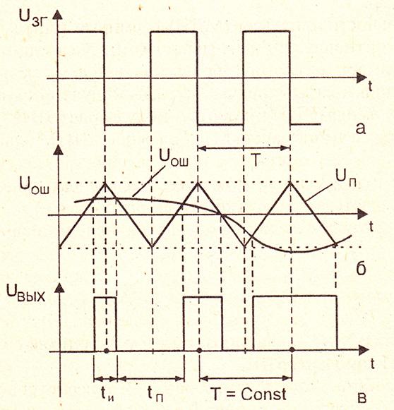 Эпюры, характеризующие работу ШИМ-модулятора