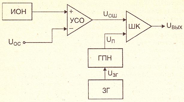 Структурная схема модулятора