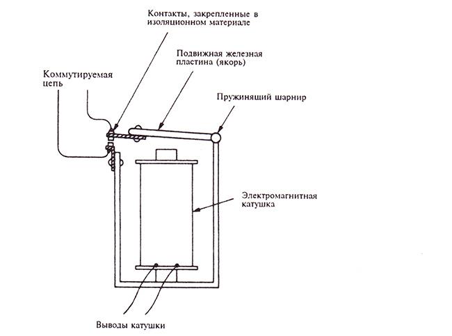 Электромагнитное реле — пример электрического усилителя