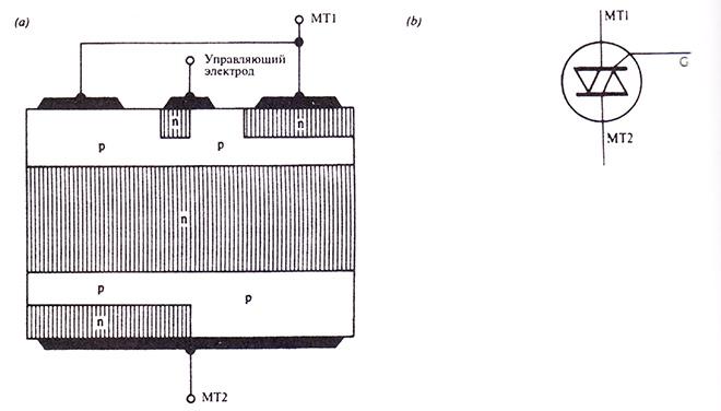 Симистор: (а) структура, (b) условное обозначение