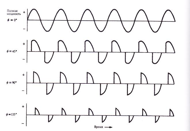 Форма напряжения на нагрузке в симисторном регуляторе при постепенном увеличении фазового сдвига