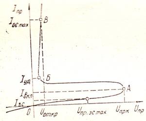 Вольт-амперная характеристика диодного тиристора