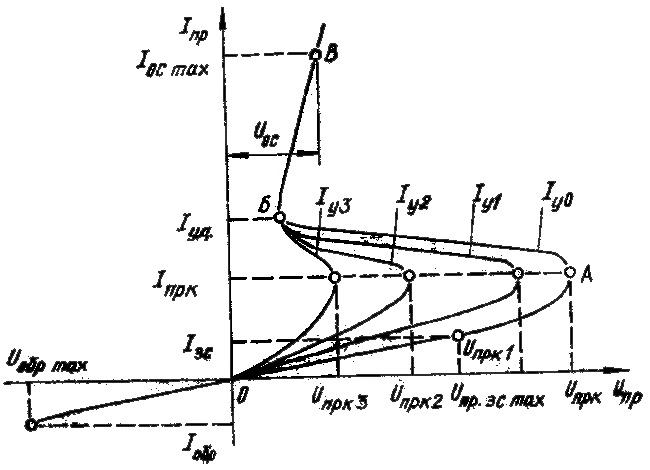 Вольт-амперная характеристика триодного тиристора