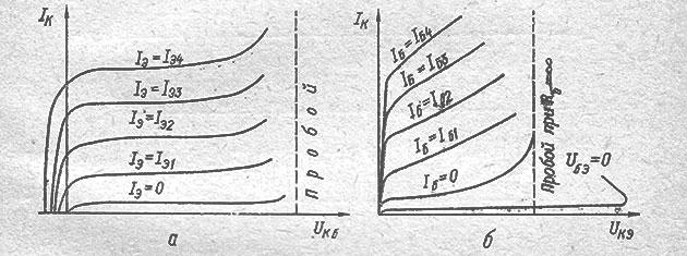 Выходные характеристики биполярных транзисторов