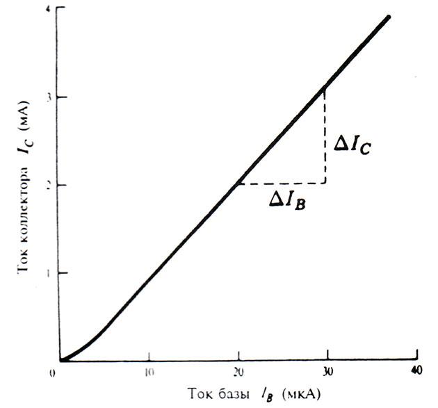 график зависимости коллекторного тока от тока базы для маломощного кремниевого транзистора