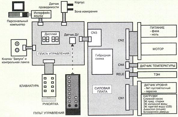 функциональная схема стиральной машины Ariston dialogic
