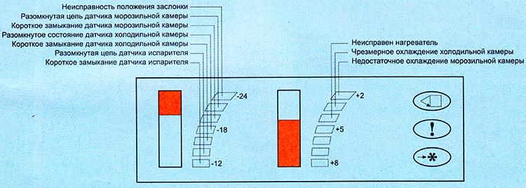 Индикатор температуры и неисправностей в режиме тестирования в холодильнике Веко, beko