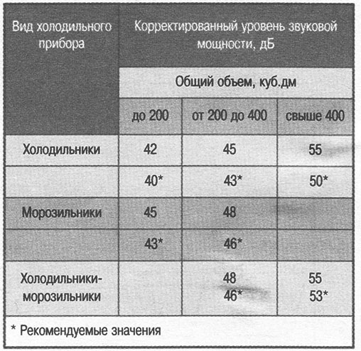 Допустимый уровень шума компрессионных агрегатов в бытовых холодильниках