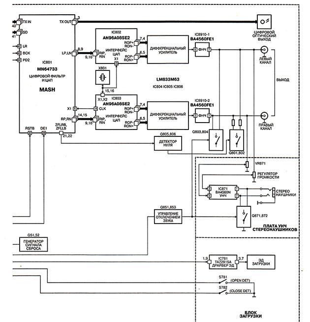 Структурная схема Technics SL-PS770A
