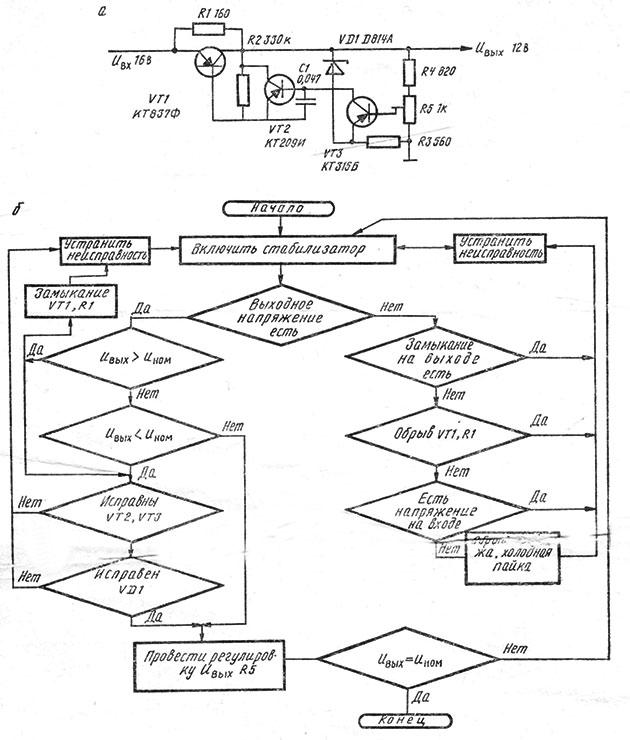 Принципиальная схема компенсационного стабилизатора и алгоритм поиска неисправностей