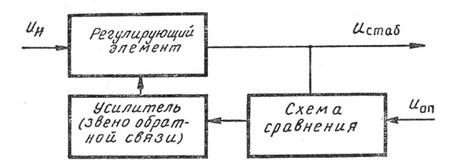 Структурная схема компенсационного стабилизатора