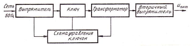 Упрощенная структурная схема импульсного блока питания