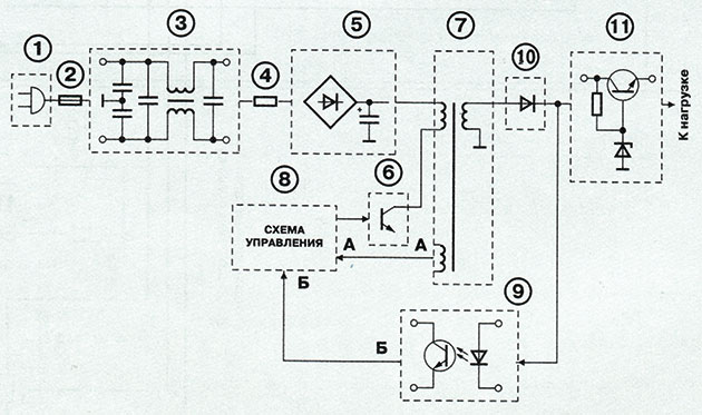 Упрощенная структурная схема импульсного источника питания бытовой техники