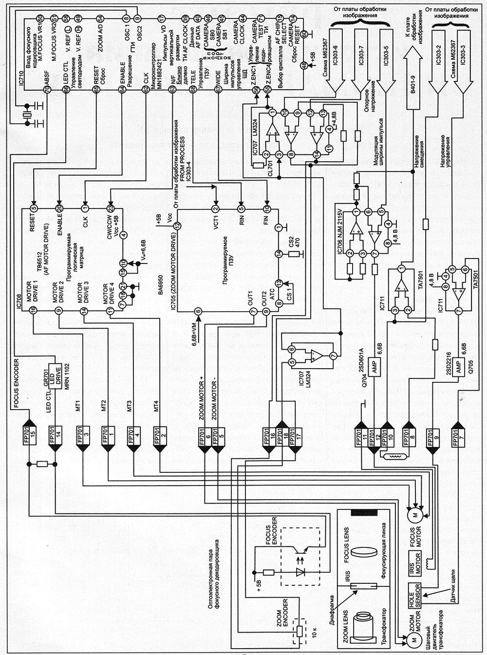 Структурная схема приводов трансфокатора, диафрагмы и фокусировки видеокамеры