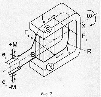 Принцип работы электродвигателя бензонасоса автомобиля