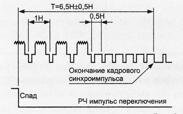 длительность импульсов синхронизации видеосигнала
