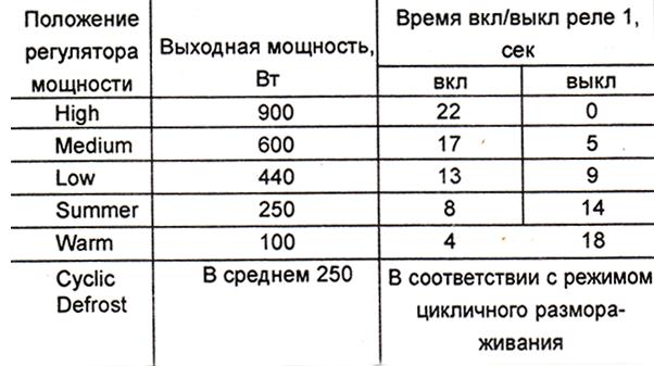 режимы работы микроволновой печи Panasonic NN-K652