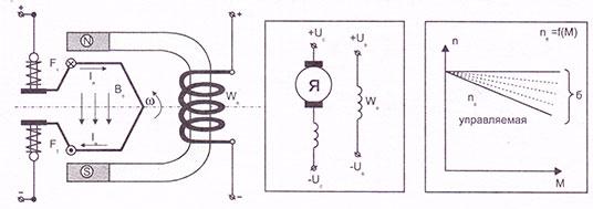 Электродвигатели стартеров с независимым от тока якоря возбуждением