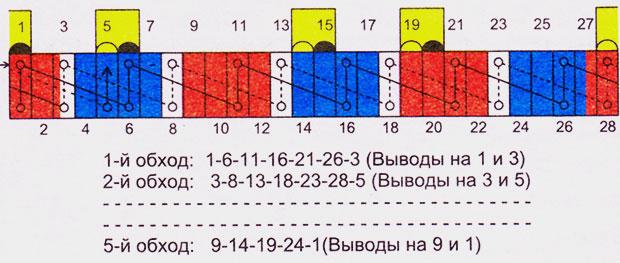 Последовательность подсоединения витков якорной обмотки к ламелям коллектора