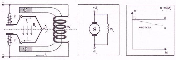 Электродвигатели стартеров с параллельным возбуждением