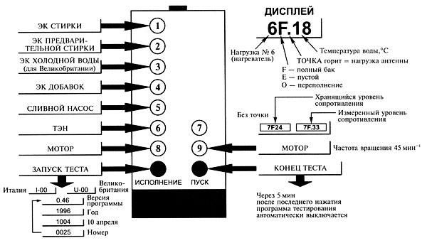 ПДУ стиральной машины Ariston dialogic с расшифровкой индикации