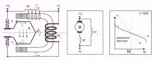 Электродвигатели стартеров со смешанным возбуждением
