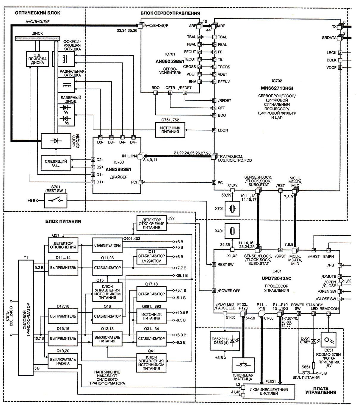 Структурная схема проигрывателя компакт-дисков Technics SL-PS770A с высоким разрешением