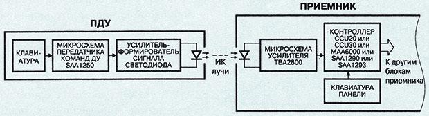 Структурная схема системы дистанционного управления