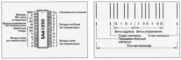 Расположение выводов микросхемы SAA1250