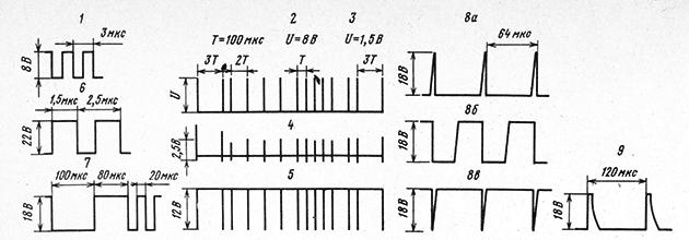 Форма импульсов и осциллограммы на элементах системы ДУ