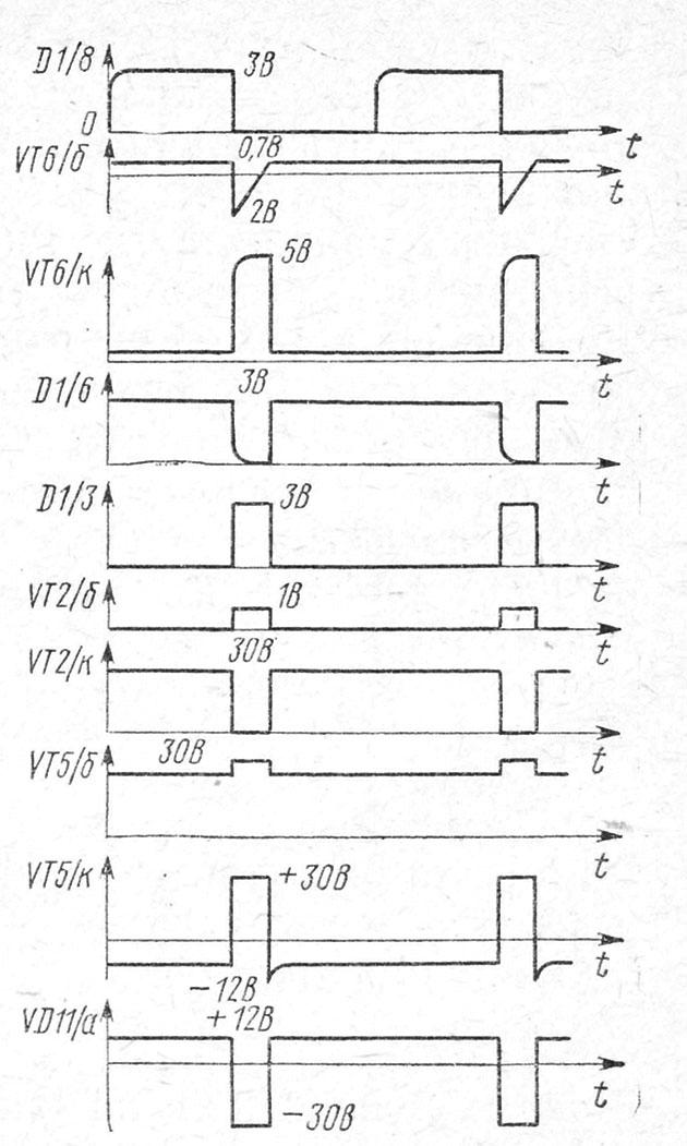 Эпюры напряжений в характерных точках схемы блока питания телевизора Сапфир-401