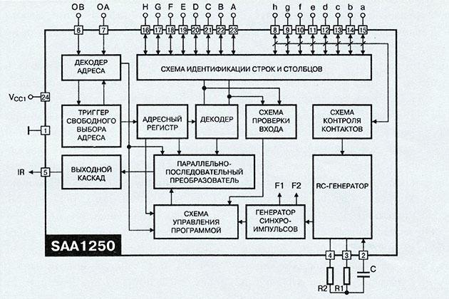 Структурная схема микросхемы передатчика команд ДУ SAA1250