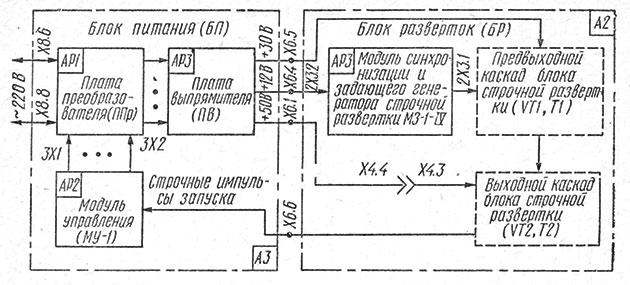 Структурная схема блока питания телевизора Юность Ц-404