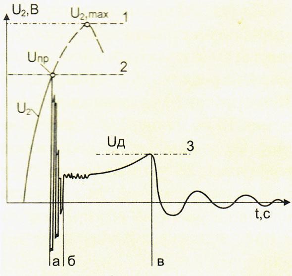 напряжения между электродами свечи зажигания во время электроискрового разряда