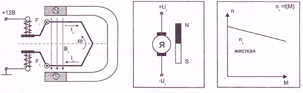 Электродвигатели стартеров с возбуждением от постоянного магнита