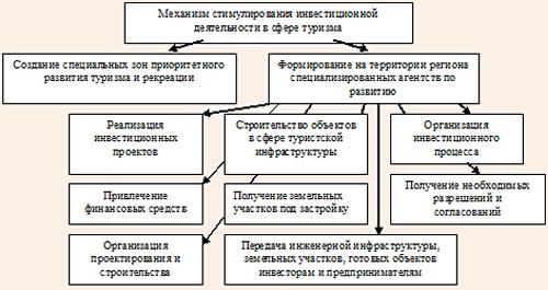 Механизмы инвестиционной деятельности в индустрии туризма