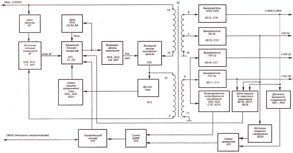 Структурная схема трансформаторного преобразователя с задающим генератором в импульсном блоке питания