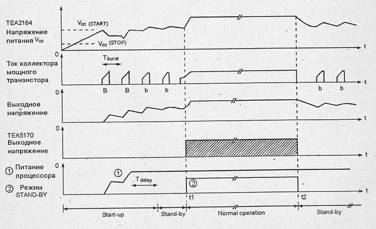 формы сигналов на выводах микросхемы