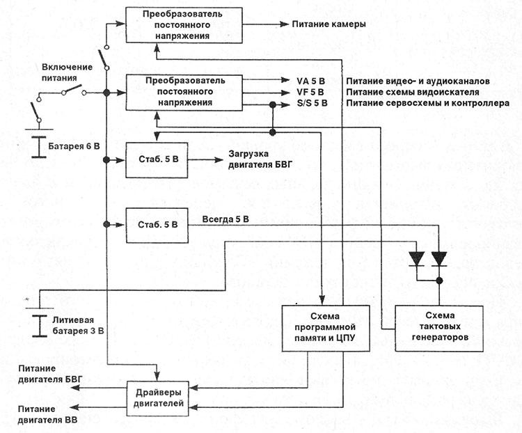 структурная схема системы акуумуляторного питания видеокамер
