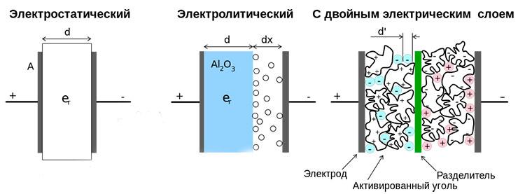 Сравнение конструкции обычных конденсаторов с суперконденсатором