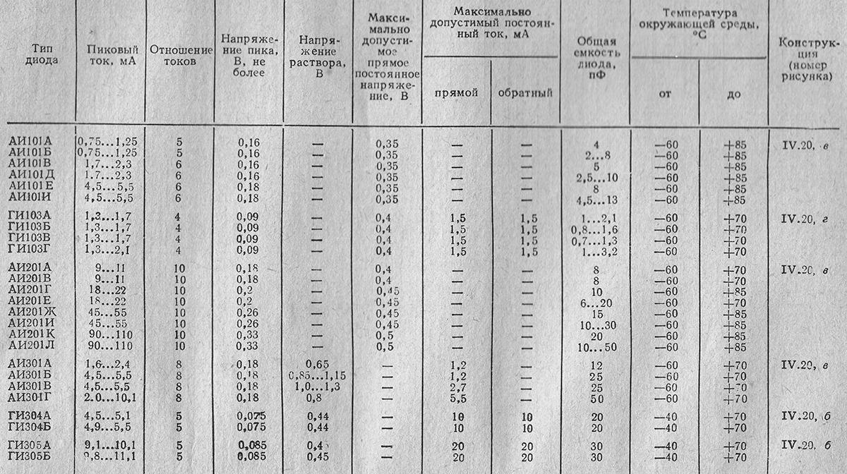 Таблица основных параметров туннельных диодов