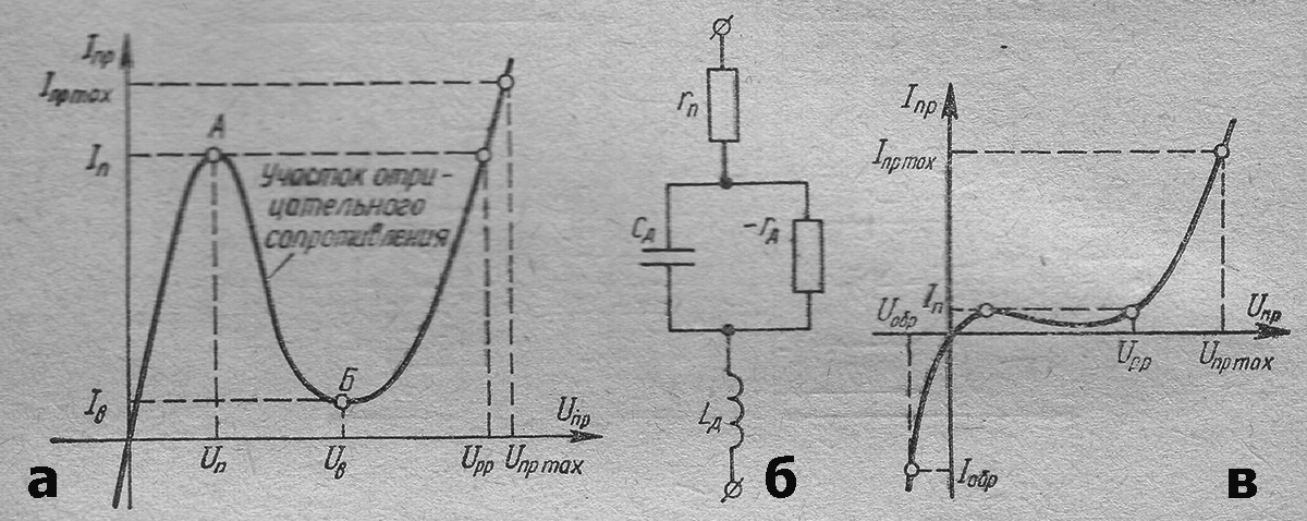 Туннельные и обращенные диоды - вольт-амперная характеристика, эквивалентная схема